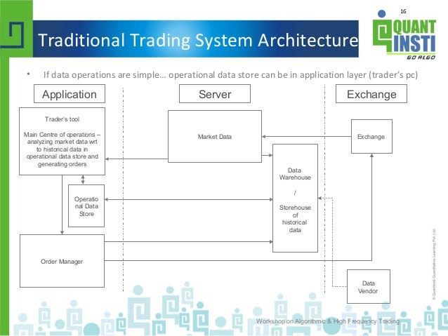 High technology trading system