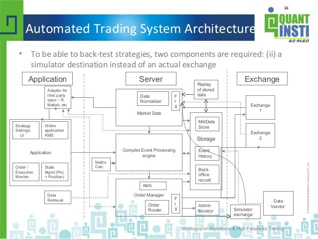 what is automated trading system how to buy and sell bitcoin for a profit