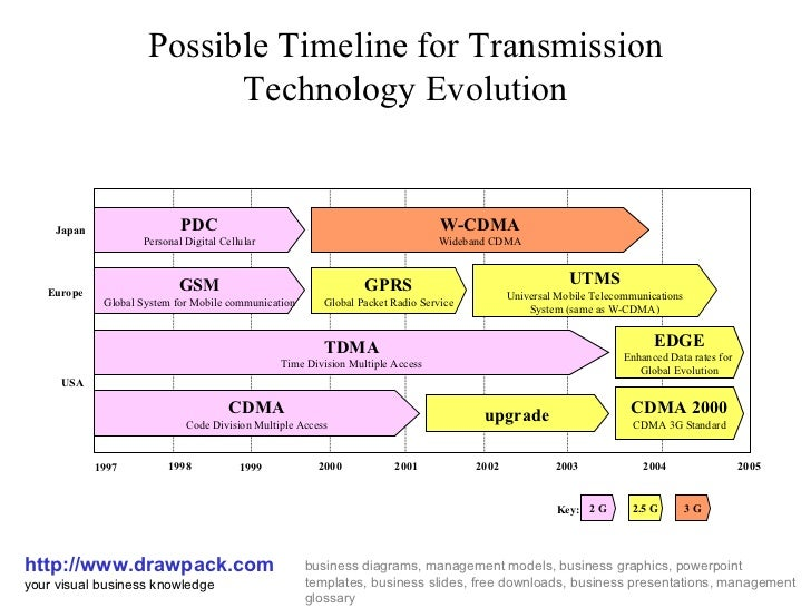 Possible Timeline for Transmission Technology Evolution http://www.drawpack.com your visual business knowledge business di...