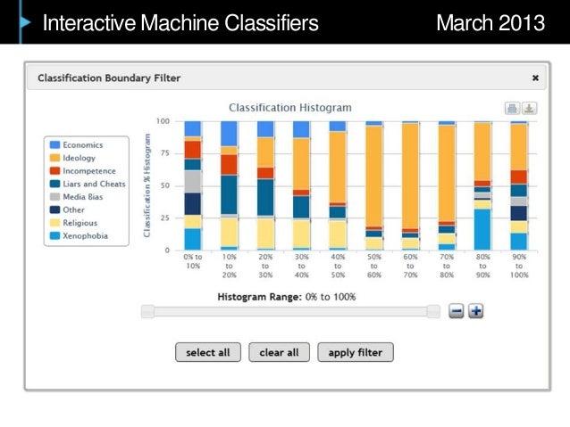 Interactive Machine Classifiers March 2013