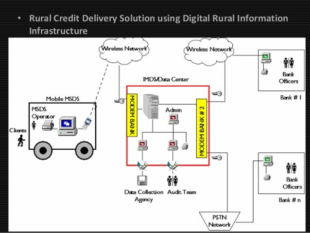 Technology in rural banking