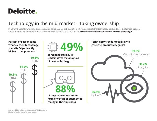 Technology in the mid-market—Taking ownership Copyright © 2016 Deloitte Development LLC. All rights reserved. Member of De...