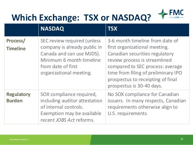 Tsx revenue required for ipo