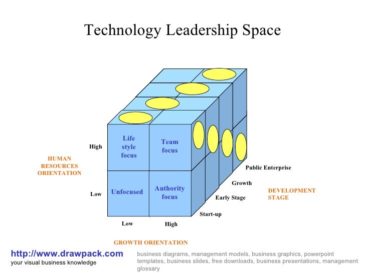 Technology Leadership Space http://www.drawpack.com your visual business knowledge business diagrams, management models, b...