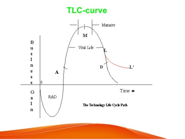 technology life cycle 24012016 technology life cycle the technology life-cycle (tlc) describes the commercial gain of a product through the expense of.