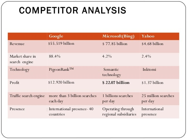 Nice COMPETITOR ANALYSIS Google Microsoft(Bing) ... On Microsoft Competitive Analysis