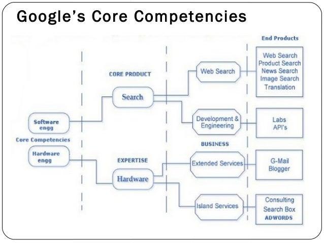 core competencies of google Core competencies google people and environment/culture people have to be extremely intelligent and usually have doctorates people come into google with.