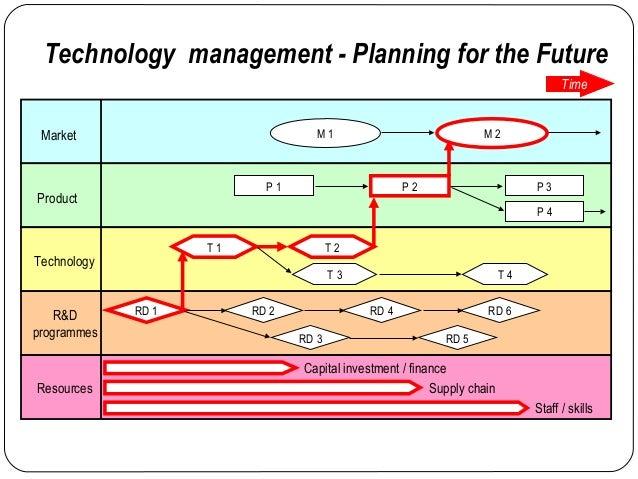 Technology Management Image: Technology Management- Google