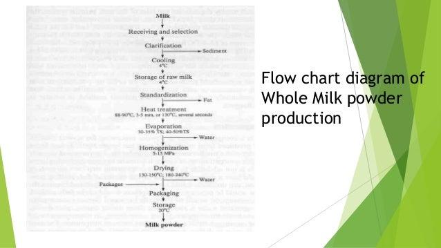 Sensible Survival: Track Identification Flow Chart |Flow Chart Identifying Powders