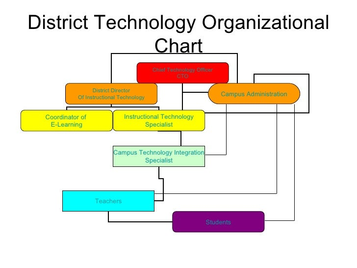 technology and organizational structure Learn how to develop a framework that gives members clear guidelines on building organizational structure, and keeping the organization functional.
