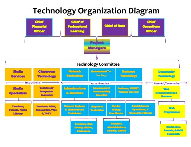 technology organizational chart