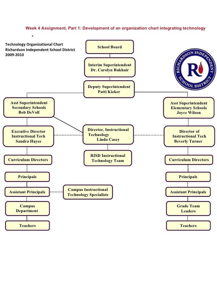 Week 4 Assignment, Part 1: Development of an organization chart integrating technology               •  Technology Organiz...