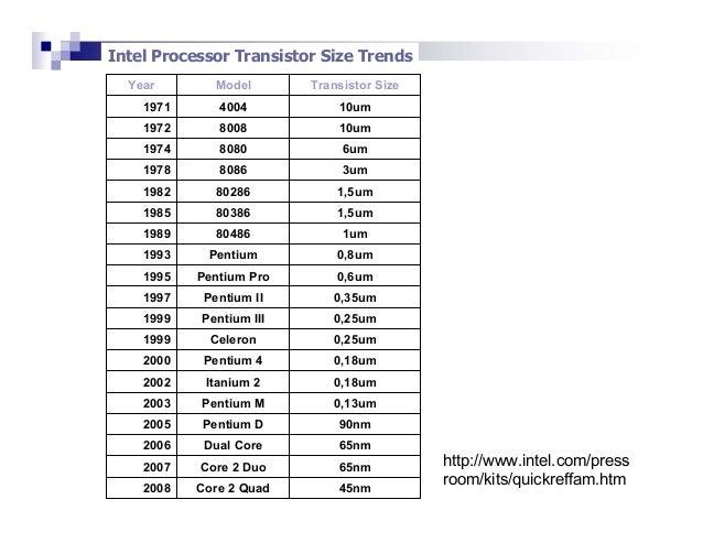 Transistor count