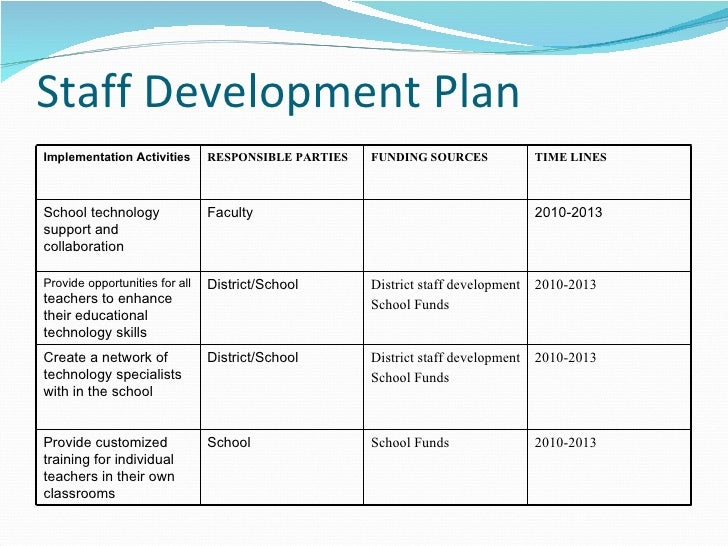 fund development plan template - technology plan 05