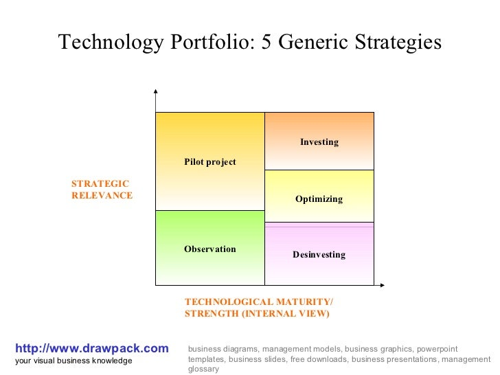 Technology Portfolio: 5 Generic Strategies http://www.drawpack.com your visual business knowledge business diagrams, manag...