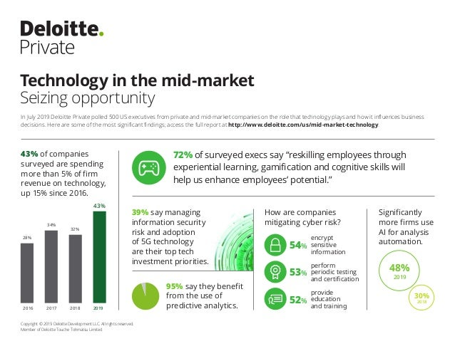Technology in the mid-market Seizing opportunity Copyright © 2019 Deloitte Development LLC. All rights reserved. Member of...