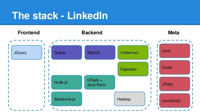 Technology stack of social networks [MTS]