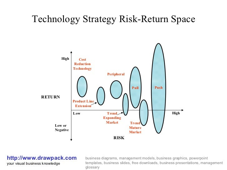 Technology Strategy Risk-Return Space http://www.drawpack.com your visual business knowledge business diagrams, management...