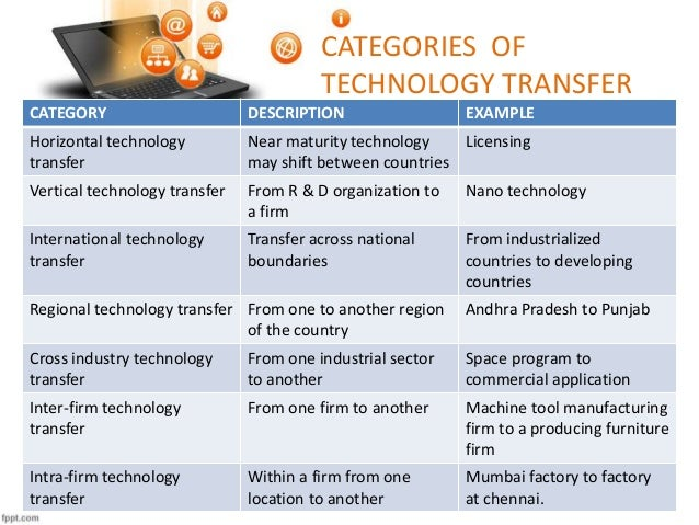 modes of technology transfer