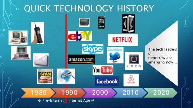 Technology Trends Index