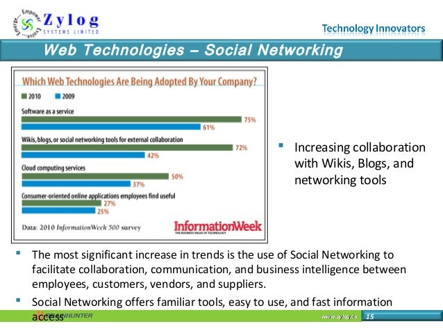 www.zylog.cawww.zylog.ca 15 Web Technologies – Social Networking  Increasing collaboration with Wikis, Blogs, and network...