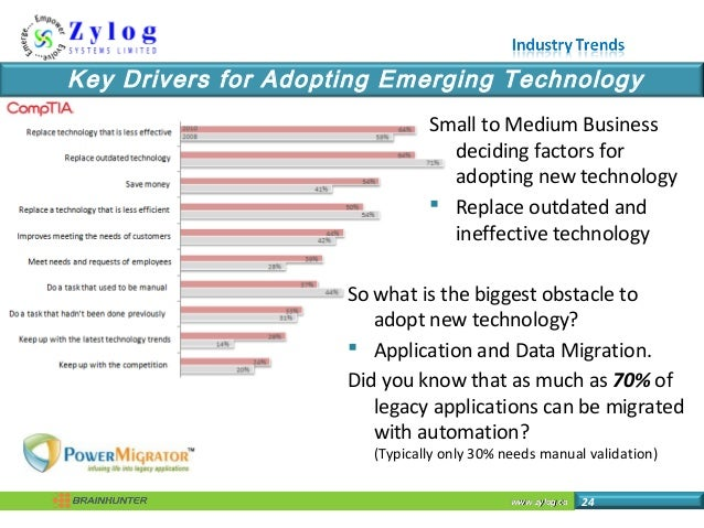 www.zylog.cawww.zylog.ca 24 Key Drivers for Adopting Emerging Technology Small to Medium Business deciding factors for ado...