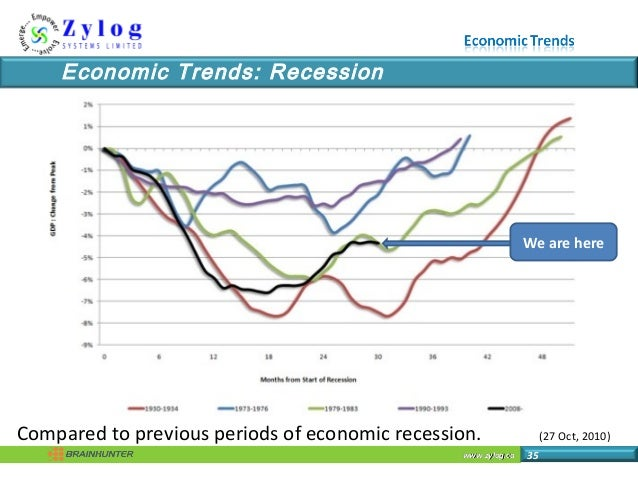 www.zylog.cawww.zylog.ca 35 Economic Trends: Recession We are here Compared to previous periods of economic recession. (27...