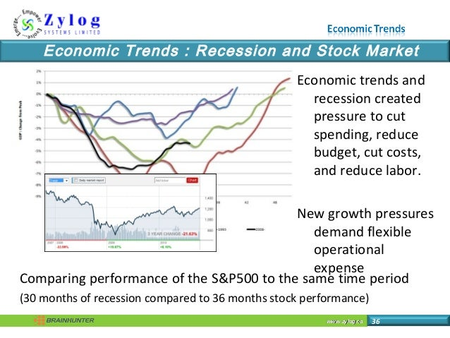 www.zylog.cawww.zylog.ca 36 Economic Trends : Recession and Stock Market Comparing performance of the S&P500 to the same t...