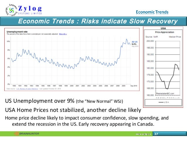 """www.zylog.cawww.zylog.ca 37 Economic Trends : Risks indicate Slow Recovery US Unemployment over 9% (the """"New Normal"""" WSJ) ..."""