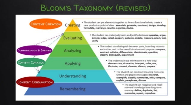 Activity Types aligned with Bloom's Taxonomy (revised)