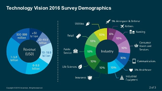 Copyright © 2016 Accenture. All rights reserved. Technology Vision 2016 Survey Demographics 2 of 3
