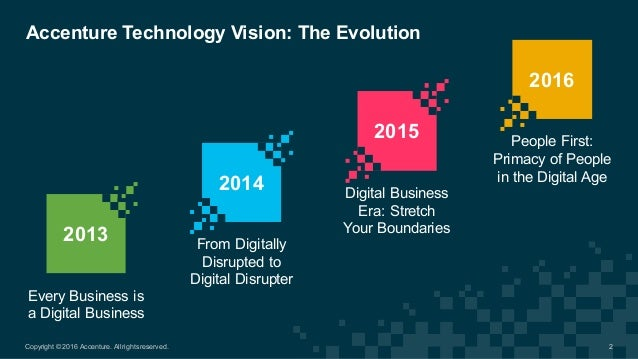 People First:  Primacy of People  in the Digital Age Every Business is  a Digital Business Accenture Technol...