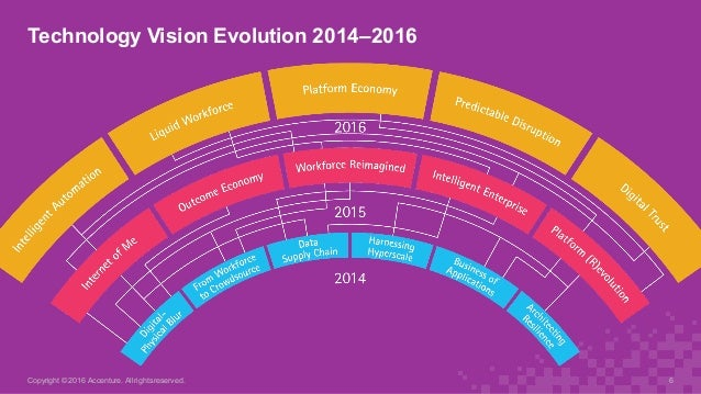 Technology Vision Evolution 2014–2016 Copyright © 2016 Accenture. All rights reserved. 6