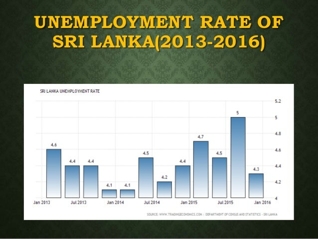 unemployment in sri lanka Sri lanka has long been regarded as a model of a successful welfare state in a low-income setting, yet it has not succeeded in creating a suffi cient number of good jobs for the increasing number of young people.