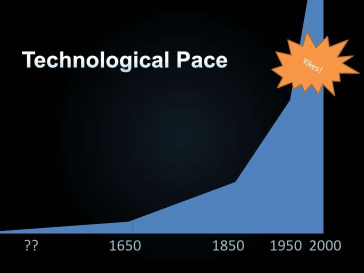 Yikes!<br />Technological Pace<br />??<br />1850<br />1650<br />2000<br />1950<br />