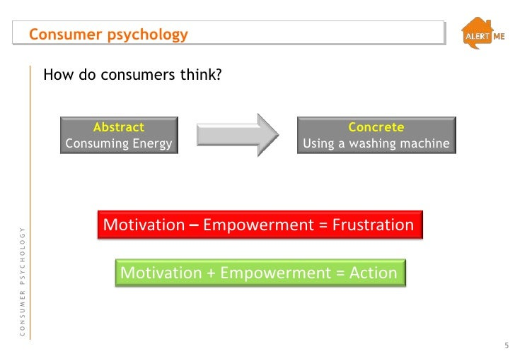 Stages in Consumer Decision Making Process