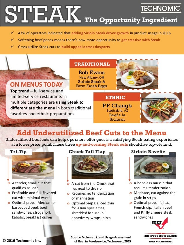© 2015 Technomic Inc. Source: Volumetric and Usage Assessment of Beef in Foodservice, Technomic,2015© 2016 Technomic Inc. ...