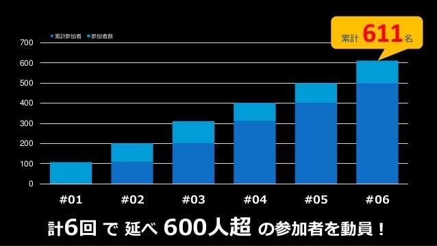 Tech-on1周年のあゆみと#07クロージング Slide 2
