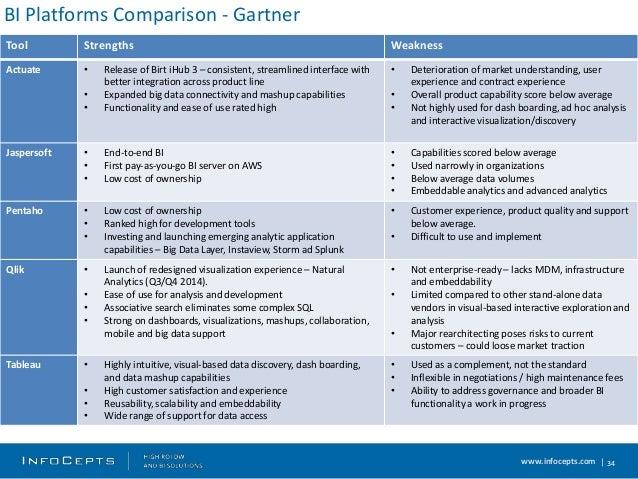 bi reporting tools comparison pdf