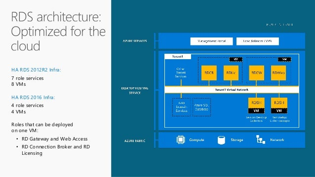 New Performance Guard and Microsoft Terminal Services White Paper
