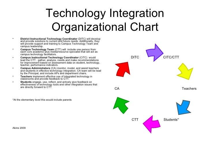 Technology Integration Organizational Chart <ul><li>District Instructional Technology Coordinator  (DITC) will develop and...