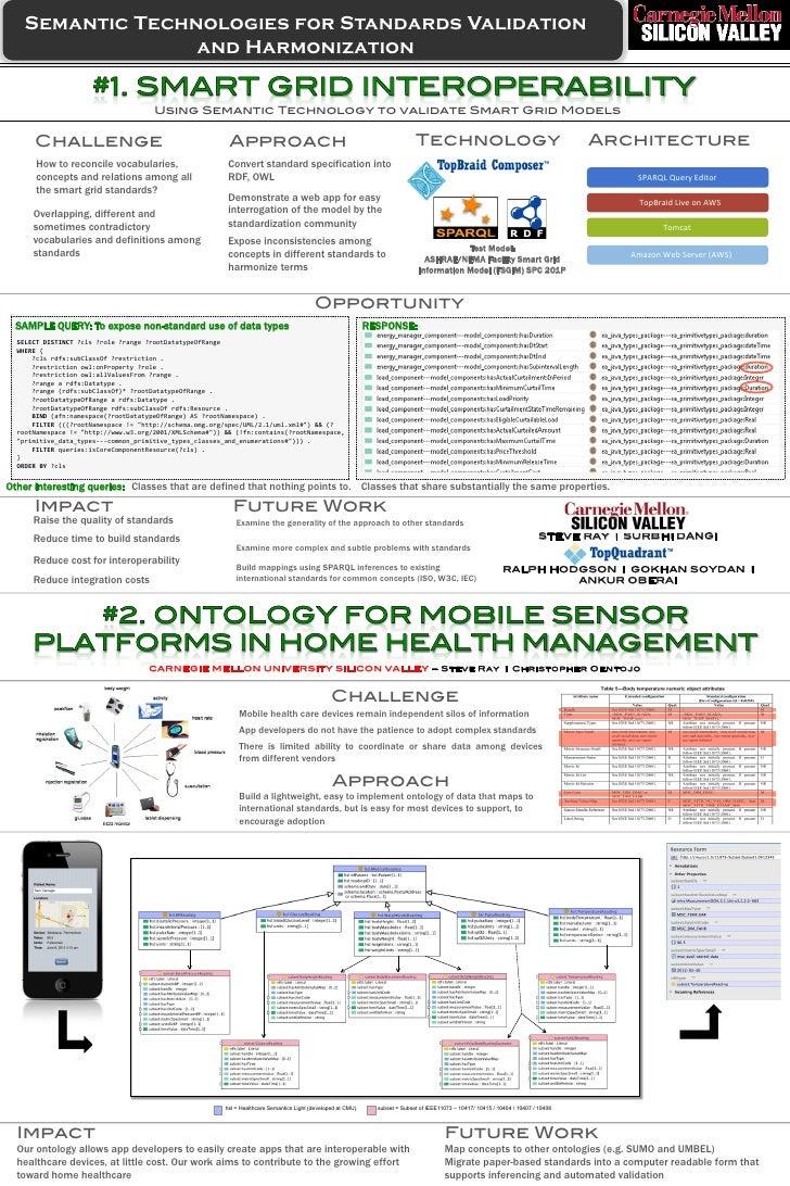 Semantic Technologies for Standards Validation                  and Harmonization                                         ...