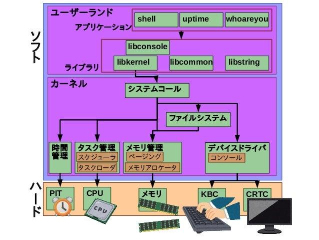 技術書典2/超技術書典ふりかえり: 自作OS本を頒布しました Slide 3