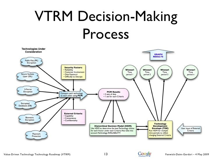 Technology in decision making