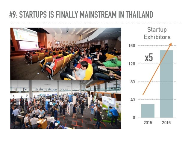 #9: STARTUPS IS FINALLY MAINSTREAM IN THAILAND Startup Exhibitors 0 40 80 120 160 2015 2016 x5