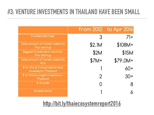 #3: VENTURE INVESTMENTS IN THAILAND HAVE BEEN SMALL http://bit.ly/thaiecosystemreport2016