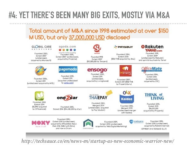 #4: YET THERE'S BEEN MANY BIG EXITS, MOSTLY VIA M&A http://techsauce.co/en/news-en/startup-as-new-economic-warrior-new/