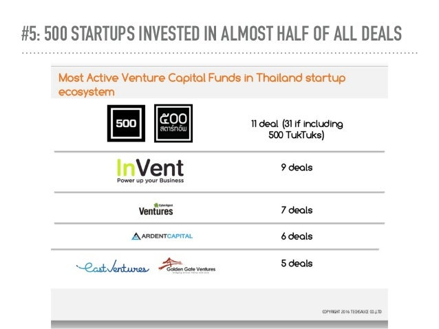 #5: 500 STARTUPS INVESTED IN ALMOST HALF OF ALL DEALS