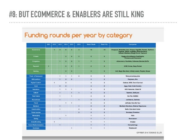 #8: BUT ECOMMERCE & ENABLERS ARE STILL KING