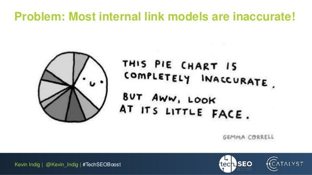 Kevin Indig | @Kevin_Indig | #TechSEOBoost Problem: Most internal link models are inaccurate!
